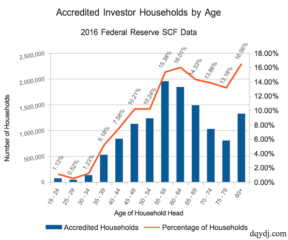 Accredited Investors by Age in the US in 2016: Estimated by Households