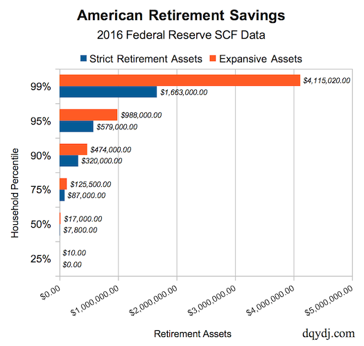 average american retirement savings medians and percentiles