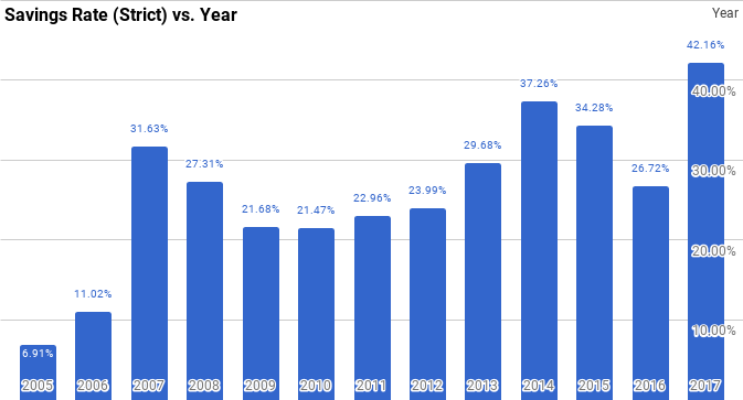 Strict savings rate by year for the PK family