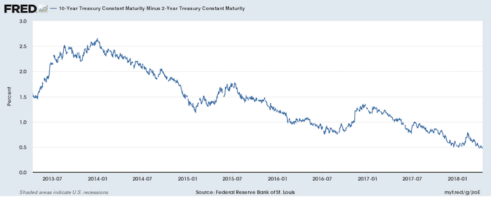 10 Year minus 2 Year US Government Borrowing Costs as of 4/12/2018