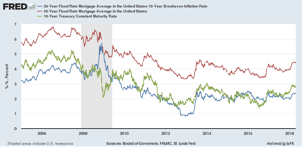 Mortgages vs. 10 year Breakeven rate, April 2018