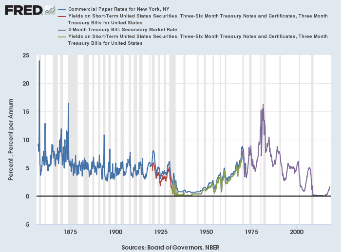 Commercial Paper rates, treasury yields, and secondary market rates in the United States back to 1871.
