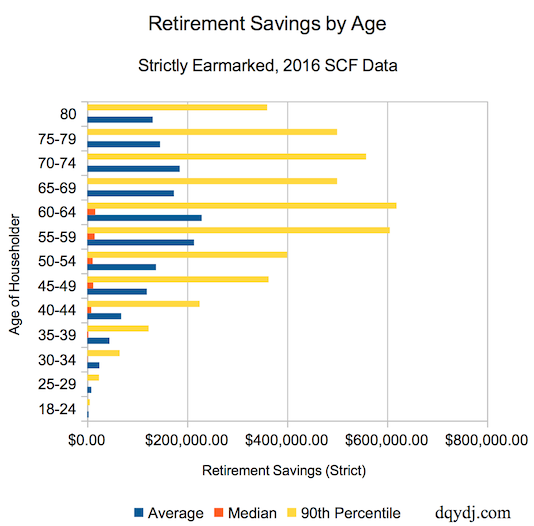 Strict Retirement Savings by Age in the US in 2016