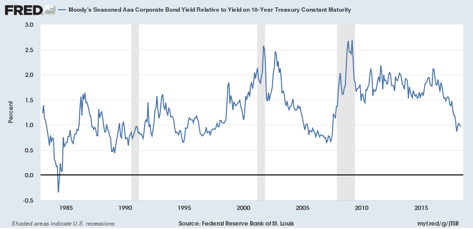 10 Year Treasury and AAA Corporate Debt Spread