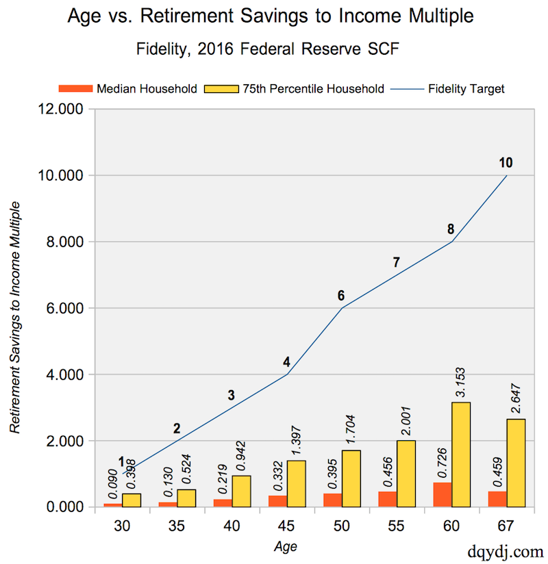 Age vs. Retirement Savings to Income Multiple