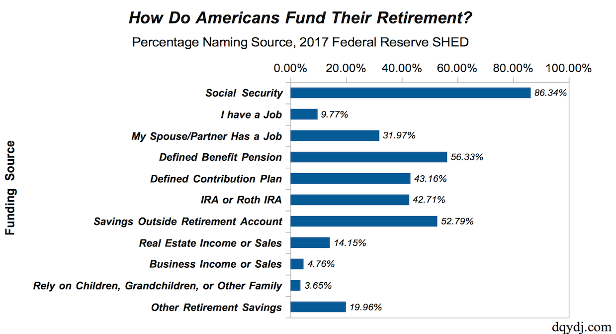 How do Americans pay for retirement chart for each category asked including Social Security