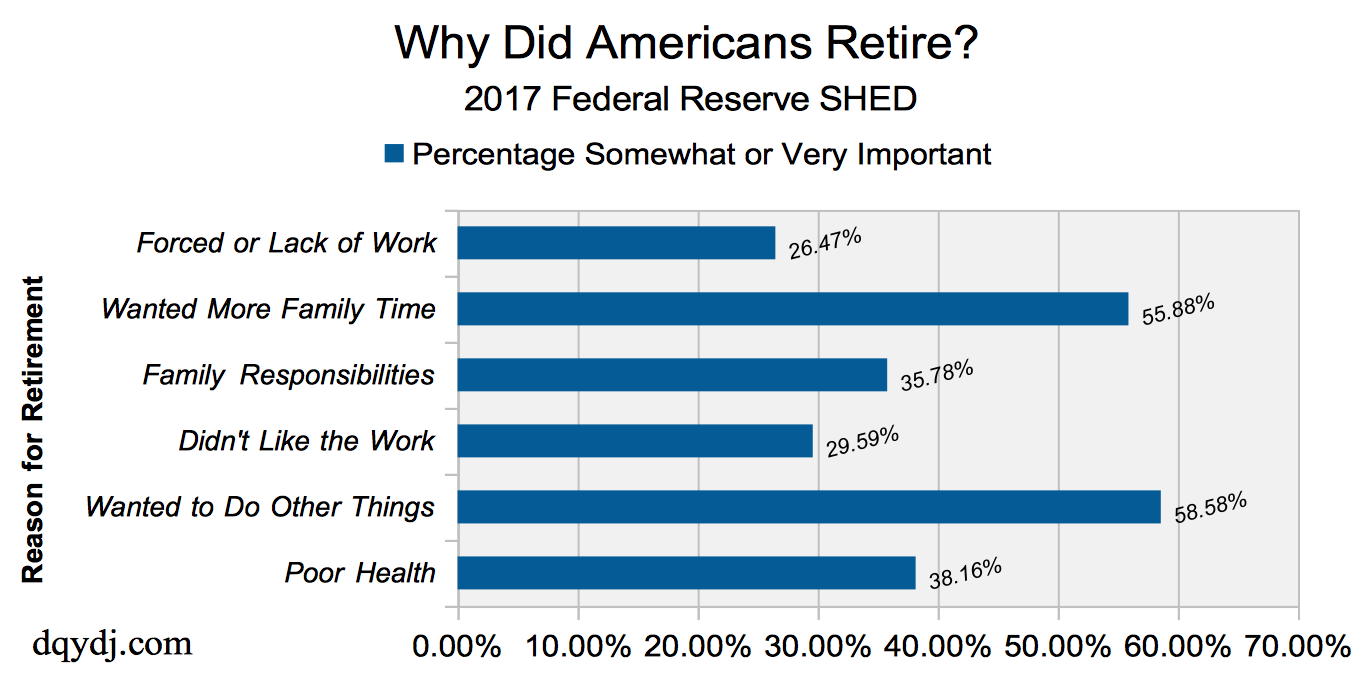 Why do Americans retire reasons