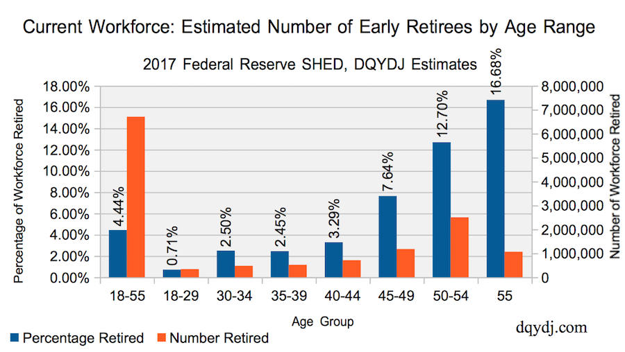 Early Retirement by Current Population in America, 2017