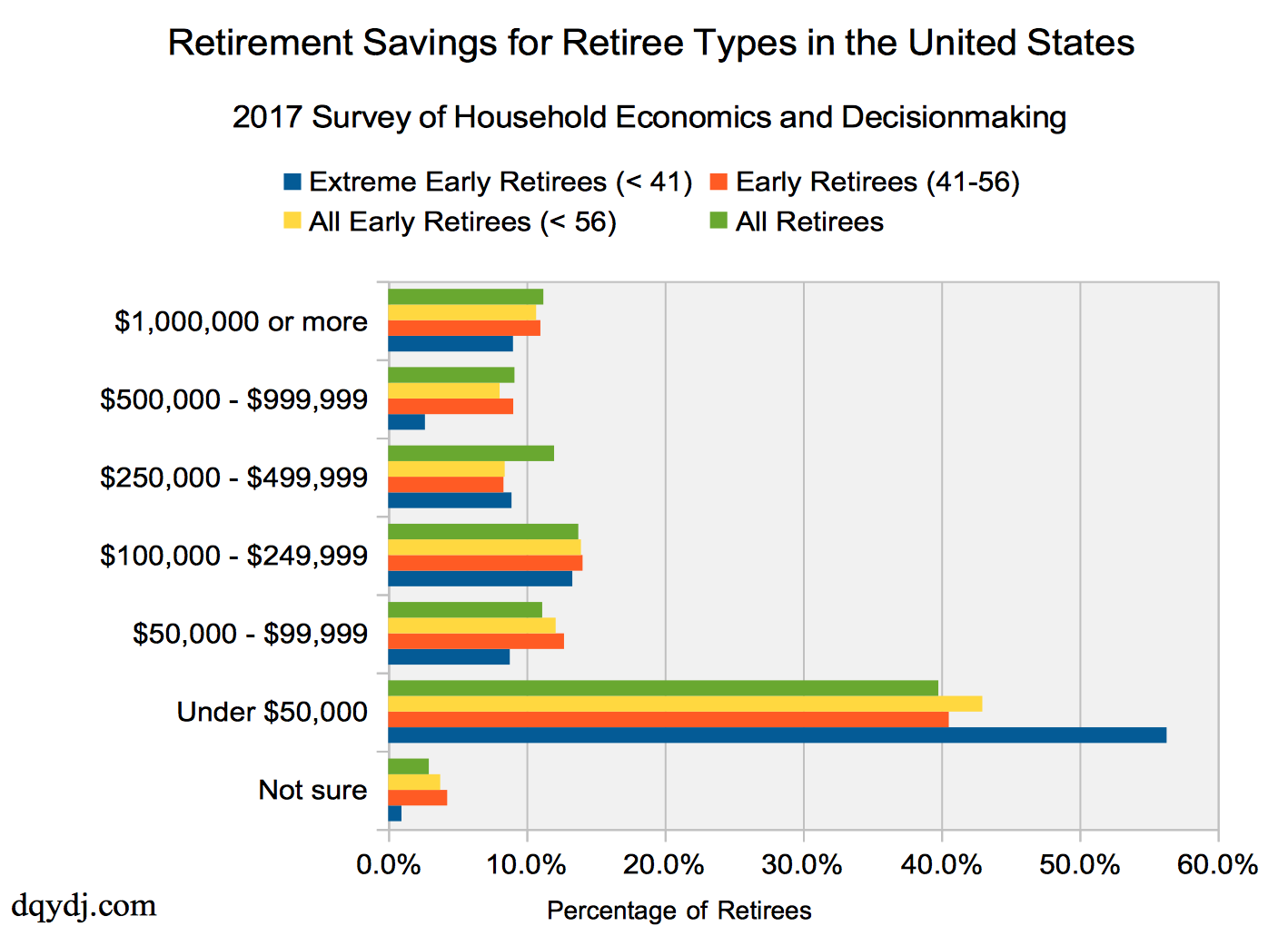 retirees needs current savings The average retirement savings is about $104,000 for households with members ages 55 to 64 and $148,000 for households with members 65 to 74 years old, according to an analysis by the government.
