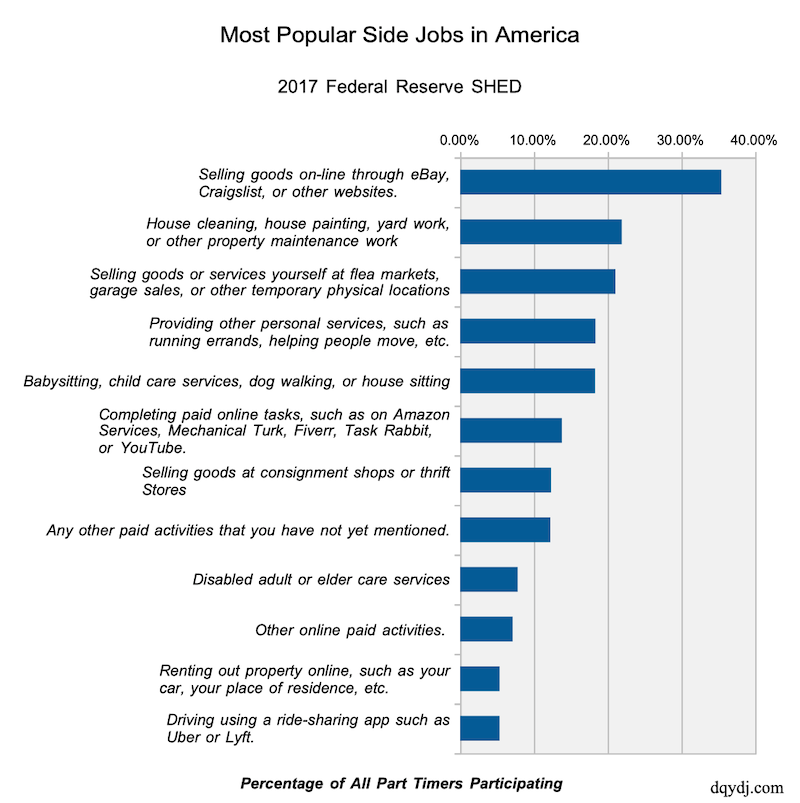 Most popular side jobs in America in 2017.