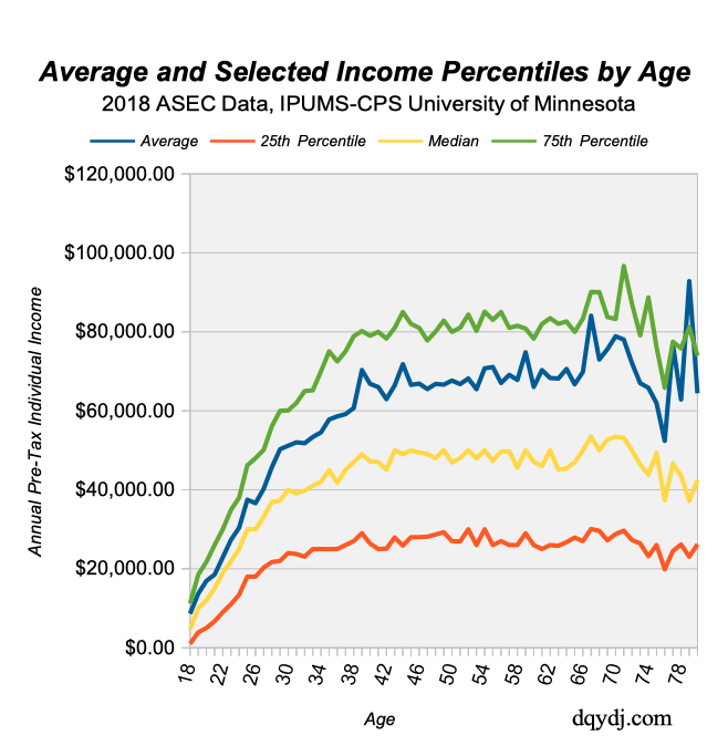 Income Percentile by Age for 2018 data, United States