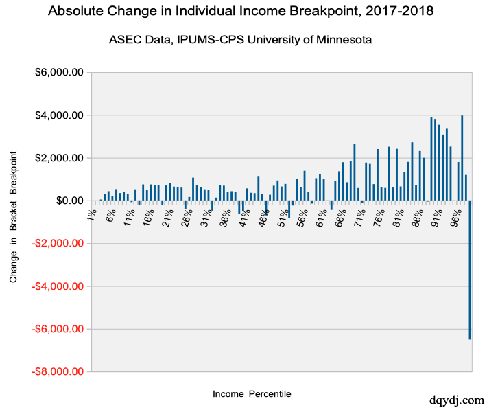 Absolute Change of Individual Income Percentile Breakpoint, 2017-2018