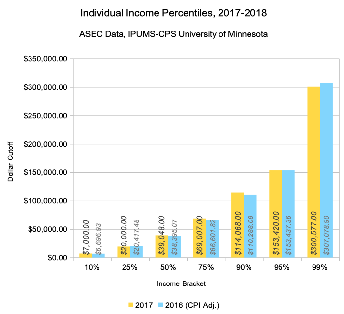 income percentile calculator for the united states in 2018 dqydj