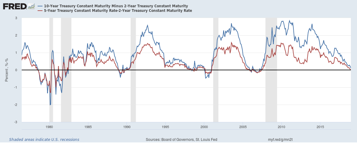 10 Year CM Treasury Yield and 5 Year CM Treasury vs. 2 Year