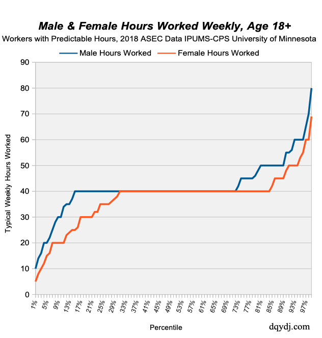 For workers with predictable hours: weekly hours worked for males and females in the United States