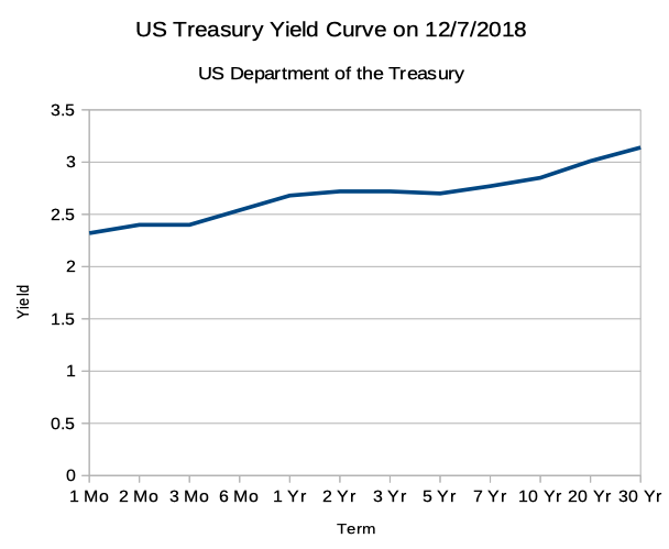 US Treasury Yield Curve on 12/07/2018