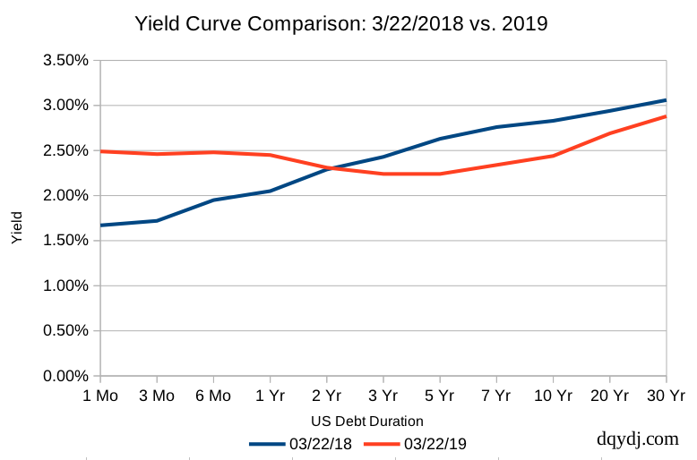 Yield curve on 3/22/2019 showing inversion of the 3 month and 10 year for the first time