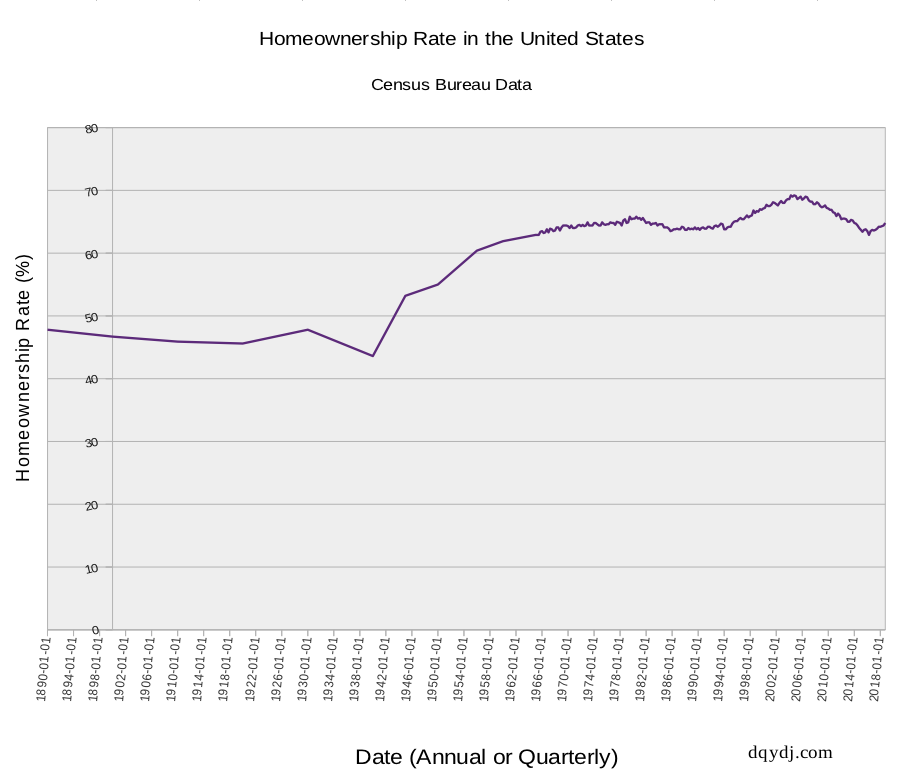 Historical homeownership rate in the United States 1890 - 2019
