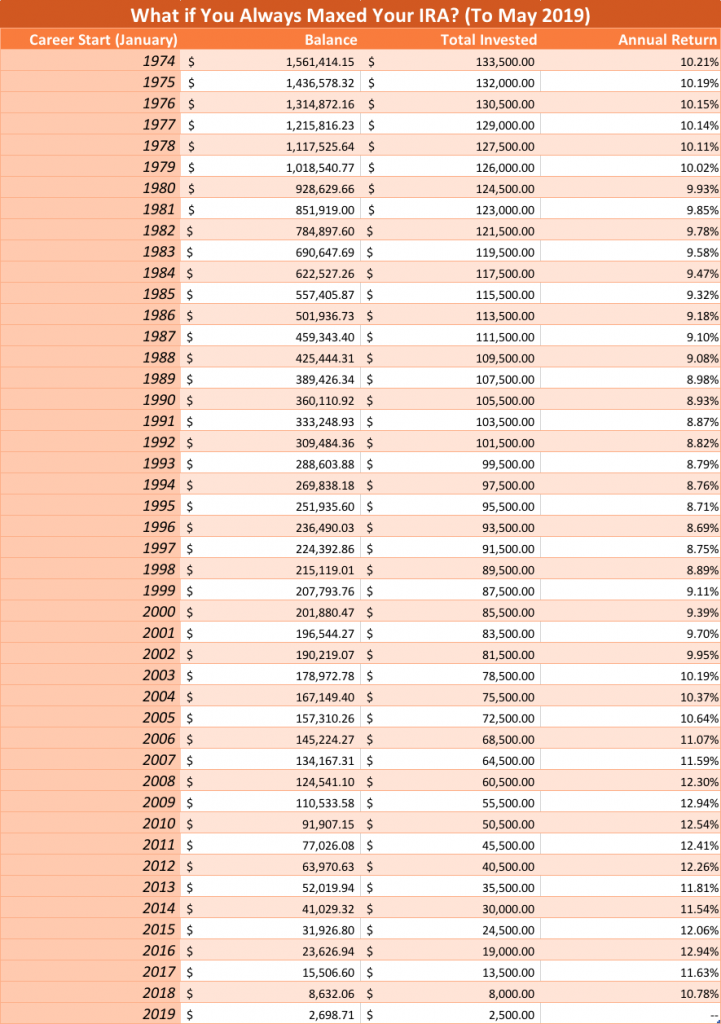 Chart showing balances if you always maxed out your IRA and started in 1974-2019