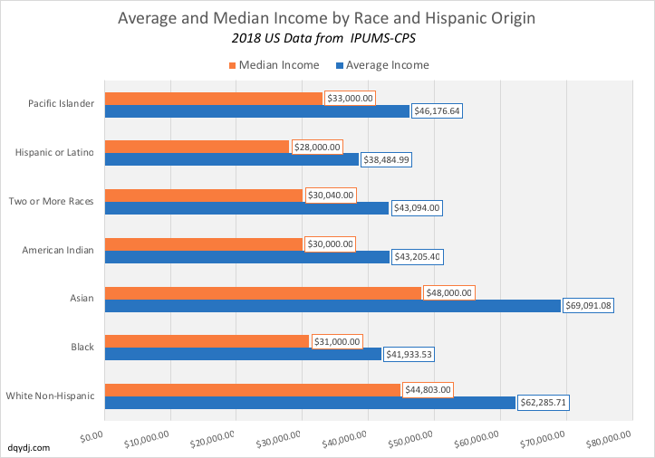 United States Average and Median Income by Race (2018)