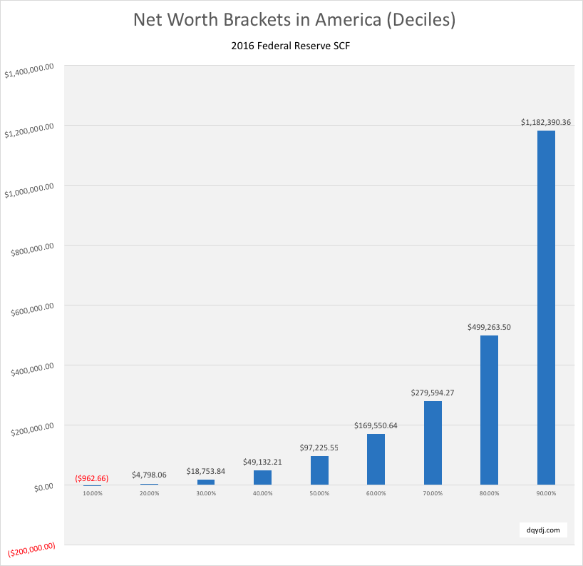 Net worth brackets in the United States (2016 SCF Data)